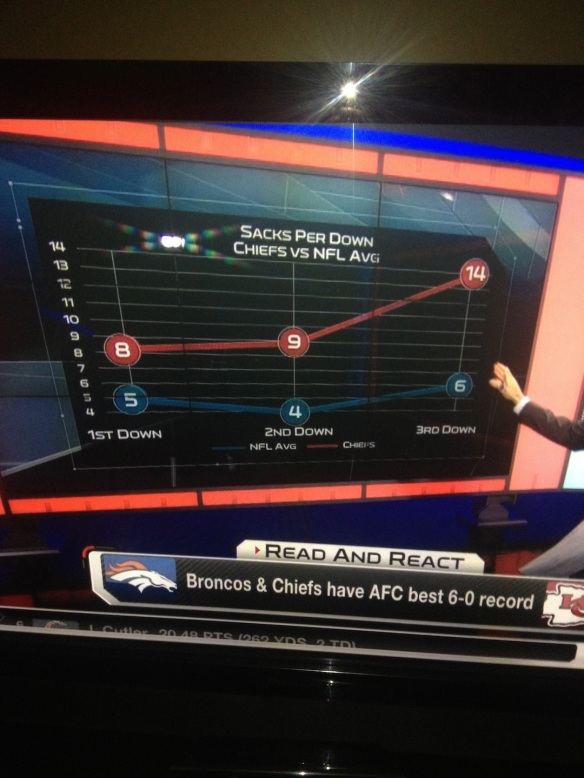 Chiefs sack graph